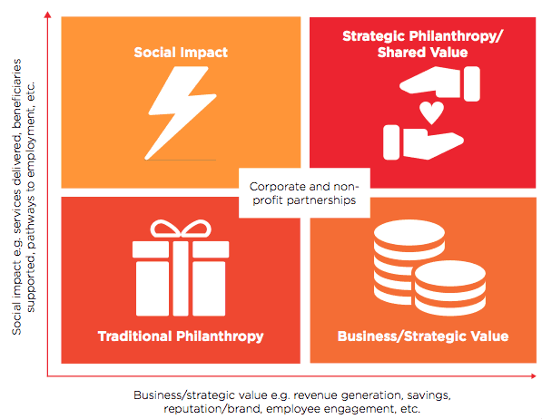 How To Set Up Effective Corporate Not For Profit Partnerships Part 2 2 Spark Strategy Strategy For Social Impact Melbourne Sydney Darwin